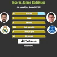 Isco vs James Rodriguez h2h player stats