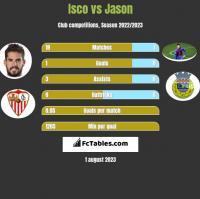 Isco vs Jason h2h player stats