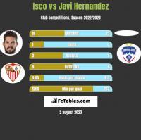 Isco vs Javi Hernandez h2h player stats