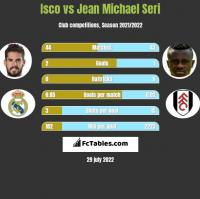 Isco vs Jean Michael Seri h2h player stats