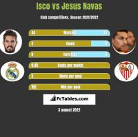 Isco vs Jesus Navas h2h player stats