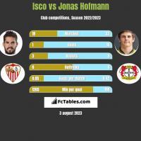 Isco vs Jonas Hofmann h2h player stats