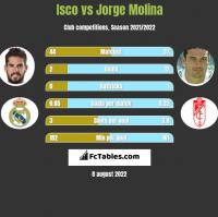 Isco vs Jorge Molina h2h player stats