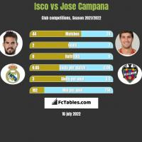 Isco vs Jose Campana h2h player stats