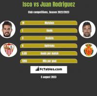 Isco vs Juan Rodriguez h2h player stats