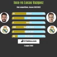 Isco vs Lucas Vazquez h2h player stats