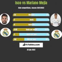 Isco vs Mariano Mejia h2h player stats