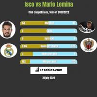 Isco vs Mario Lemina h2h player stats