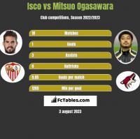 Isco vs Mitsuo Ogasawara h2h player stats