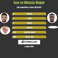 Isco vs Moussa Wague h2h player stats