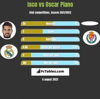Isco vs Oscar Plano h2h player stats
