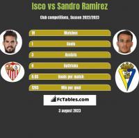 Isco vs Sandro Ramirez h2h player stats