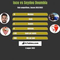 Isco vs Seydou Doumbia h2h player stats