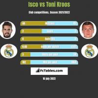 Isco vs Toni Kroos h2h player stats