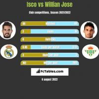 Isco vs Willian Jose h2h player stats
