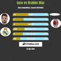 Isco vs Brahim Diaz h2h player stats