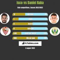 Isco vs Daniel Raba h2h player stats