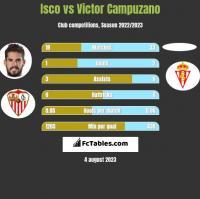 Isco vs Victor Campuzano h2h player stats