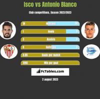 Isco vs Antonio Blanco h2h player stats