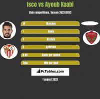 Isco vs Ayoub Kaabi h2h player stats
