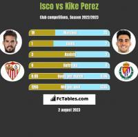 Isco vs Kike Perez h2h player stats