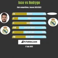 Isco vs Rodrygo h2h player stats