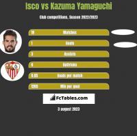 Isco vs Kazuma Yamaguchi h2h player stats