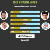 Isco vs Curtis Jones h2h player stats