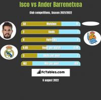Isco vs Ander Barrenetxea h2h player stats
