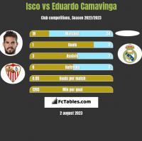Isco vs Eduardo Camavinga h2h player stats