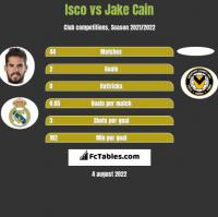Isco vs Jake Cain h2h player stats