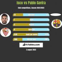 Isco vs Pablo Gavira h2h player stats