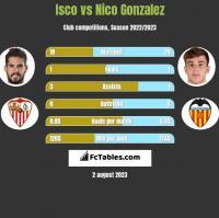 Isco vs Nico Gonzalez h2h player stats