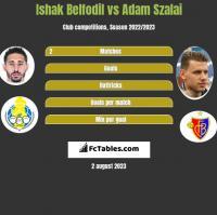 Ishak Belfodil vs Adam Szalai h2h player stats