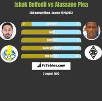 Ishak Belfodil vs Alassane Plea h2h player stats