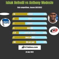 Ishak Belfodil vs Anthony Modeste h2h player stats