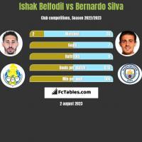 Ishak Belfodil vs Bernardo Silva h2h player stats