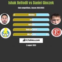 Ishak Belfodil vs Daniel Ginczek h2h player stats