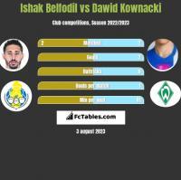 Ishak Belfodil vs Dawid Kownacki h2h player stats
