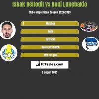 Ishak Belfodil vs Dodi Lukebakio h2h player stats