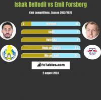 Ishak Belfodil vs Emil Forsberg h2h player stats