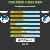 Ishak Belfodil vs Ihlas Bebou h2h player stats