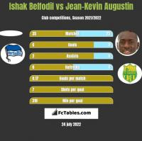 Ishak Belfodil vs Jean-Kevin Augustin h2h player stats