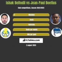 Ishak Belfodil vs Jean-Paul Boetius h2h player stats