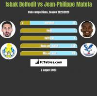 Ishak Belfodil vs Jean-Philippe Mateta h2h player stats