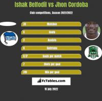 Ishak Belfodil vs Jhon Cordoba h2h player stats
