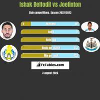 Ishak Belfodil vs Joelinton h2h player stats