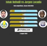 Ishak Belfodil vs Jurgen Locadia h2h player stats