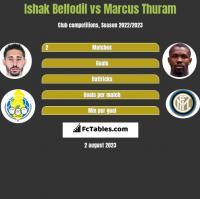Ishak Belfodil vs Marcus Thuram h2h player stats