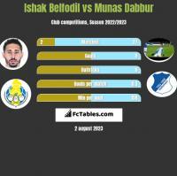 Ishak Belfodil vs Munas Dabbur h2h player stats